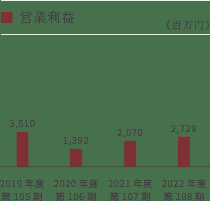 【グラフ】営業利益