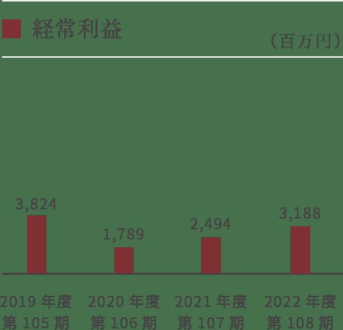 【グラフ】経常利益