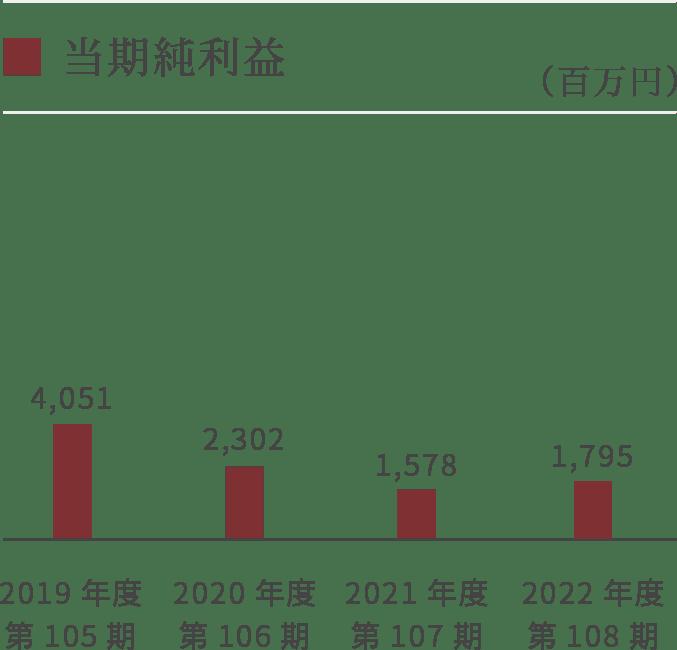 【グラフ】当期純利益
