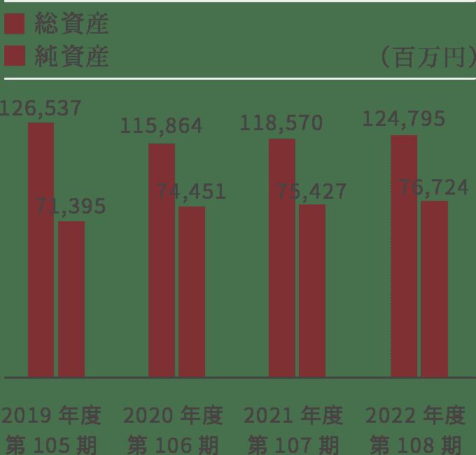 【グラフ】総資産・純資産