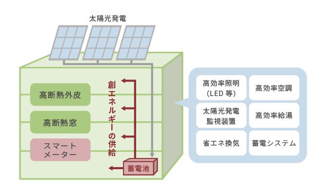 太陽光パネル+蓄電池の組み合わせの図