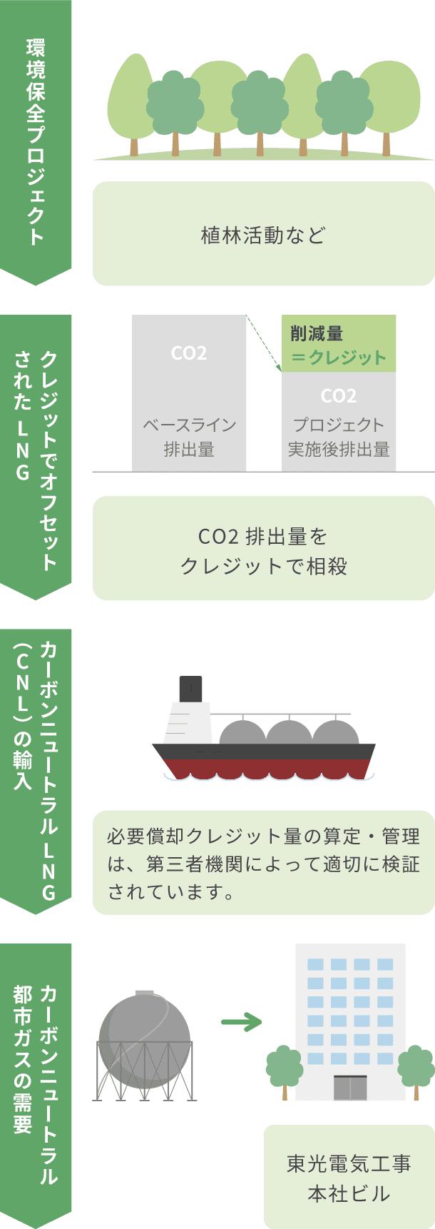 環境保全プロジェクト(植林活動など)、クレジットでオフセットされたLNG(CO2排出量をクレジットで相殺)、カーボンニュートラルLNG(CNL)の輸入(必要償却クレジット量の算定・管理は、第三者機関によって適切に検証されています。)、カーボンニュートラル都市ガスの需要