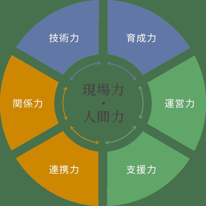 継承と革新による技術育成を表した図